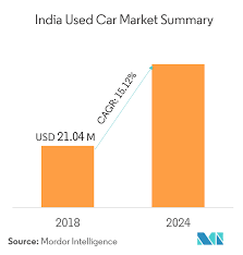 Top Used Cars to Purchase In India in 2019 | MoneyTap